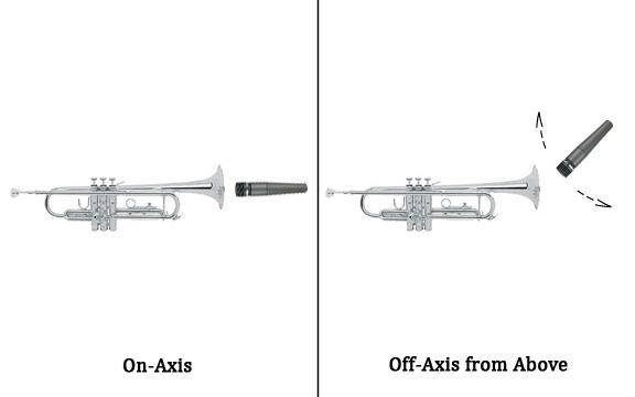 Afbeeldingsresultaat voor off-axis miking